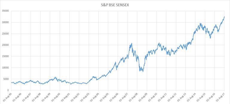 S&P_BSE_SENSEX_Chart
